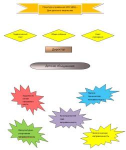 схема структура